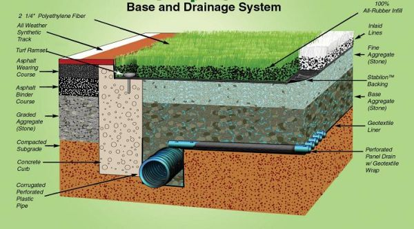 Pet grass - drainage for synthetic turf & installation