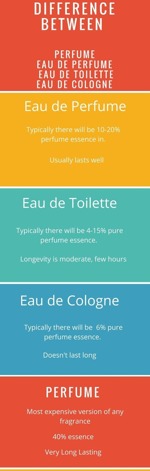 difference between perfume | EDP | EDT | EDC