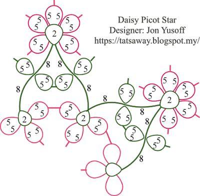 Tat-a-Renda: Daisy Picot Star - the Diagram