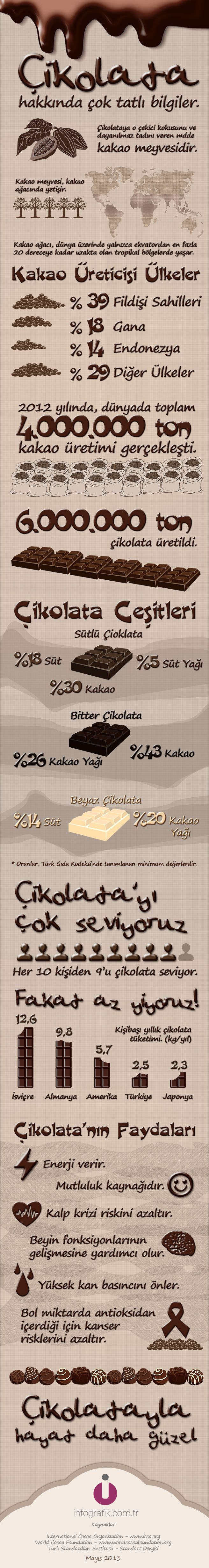 Çikolata Hakkında Çok Tatlı Bilgiler #çikolata