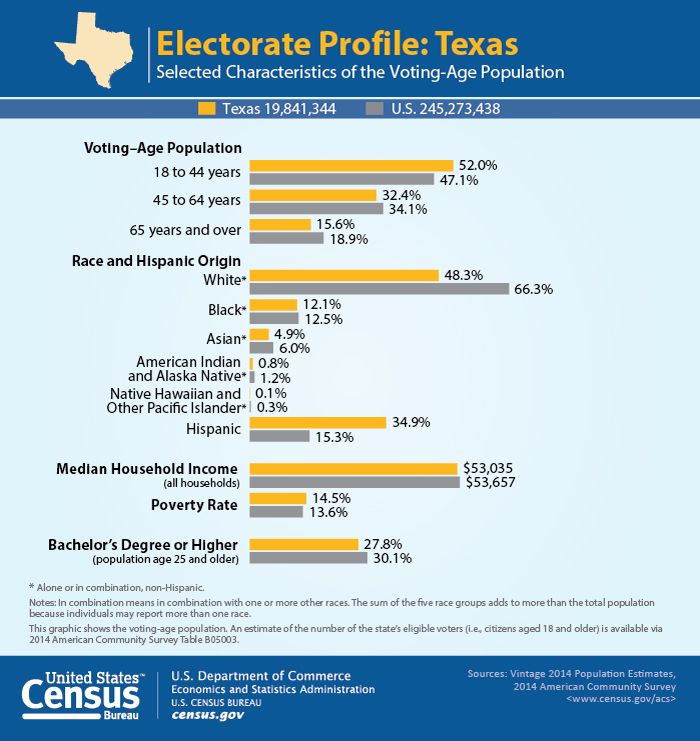 Best Demographic And Economic Profiles Of State Electorates