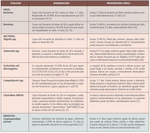 Gastroenteritis Aguda (DIARREA); Características epidemiológicas y clínicas de los agentes más frecuentes. - Medicina mnemotecnias