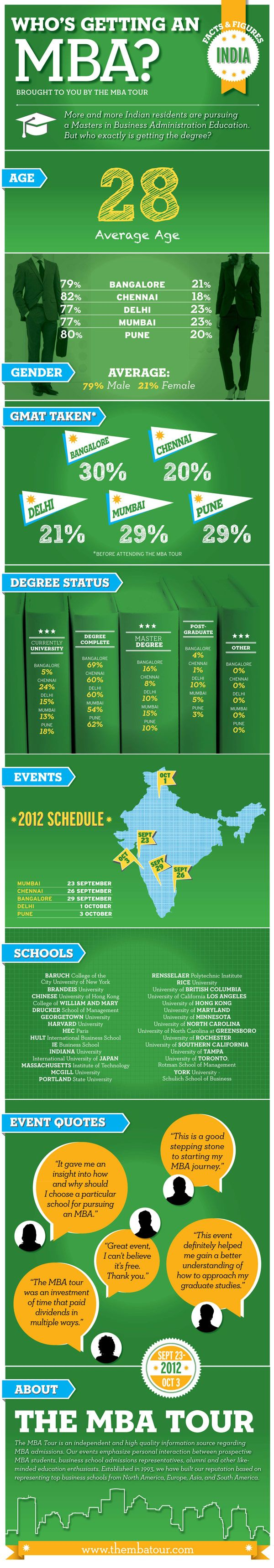 India: Who's getting an MBA? is our latest infographic created with the data we collected at our Indian MBA Tour events in 2011. Visit http://www.thembatour.com for more MBA related resources. [Click image for larger version]
