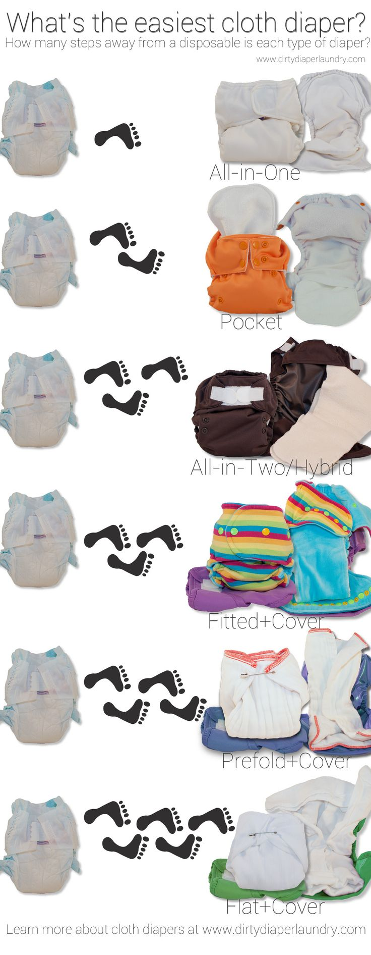 What's the Easiest Cloth Diaper to Use Compared to Disposables {Chart} | Dirty Diaper Laundry