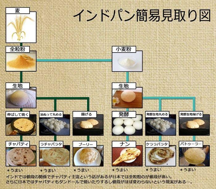 ナンやチャパティなどインドのパンの違いがわかる図wwwwwwww:ハムスター速報