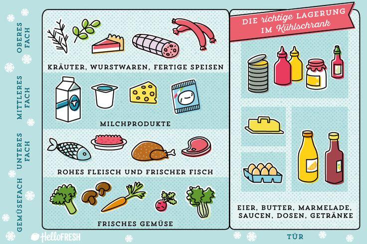 Richtige Lagerung im Kühlschrank | HelloFresh Blog
