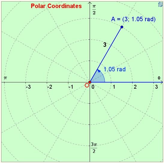 Best 25+ Polar coordinate system ideas on Pinterest Equation of - polar graph paper