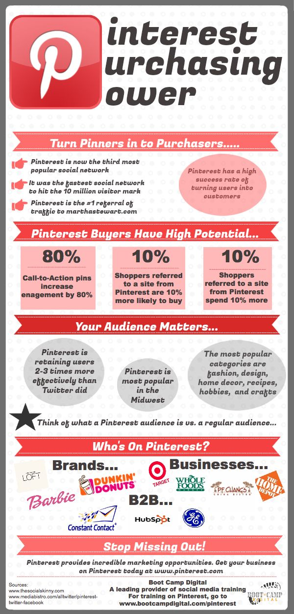 #Pinterest purchasing - The Pinterest phenomenon, what happens when you create a Social Network looking at the Business perspective from the off!