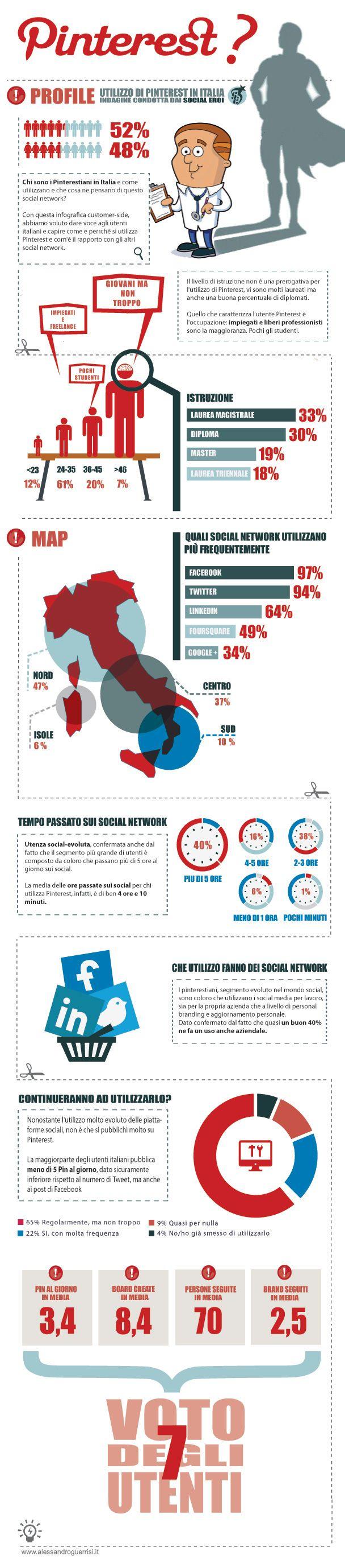 Chi Sono I Pinterestiani In Italia,e Utilizzano E Cosa Ne Pensano Di  Questo Social