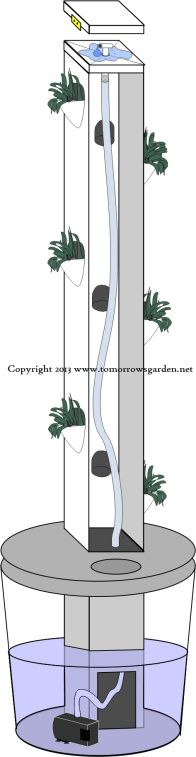 The Rain Tower Vertical Hydroponic System /* I'd love to do this as an intro to indoor hydroponics in 2014 or 2015. Grows up to 12 heads of lettuce or other small plants. */
