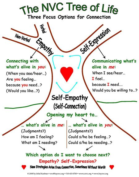 The Non-Violent Communication Tree of Life. :) Thank you Camp Augusta for bringing this to my life.