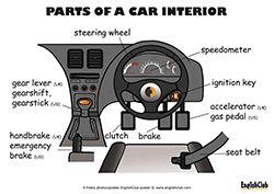 Parts of a Car Interior