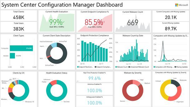 Miraj Uddin Mahbub With Images Data Dashboard Sales Dashboard