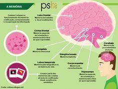 A memória e a informação que temos armazenada é fundamental para o nosso auto-conceito e narrativa de vida. Factores como o cansaço, ansiedade, o envelhecimento ou mudanças repentinas podem alterar a capacidade de memória. Muitas vezes as alterações de memória acontecem de forma seletiva, porque estão armazenadas em locais diferentes e precisam de estratégias diferentes para ser recuperadas Cuidar da nossa memória é cuidar de nós próprios e de tudo o que nos compõe.  contacto@psinove.com