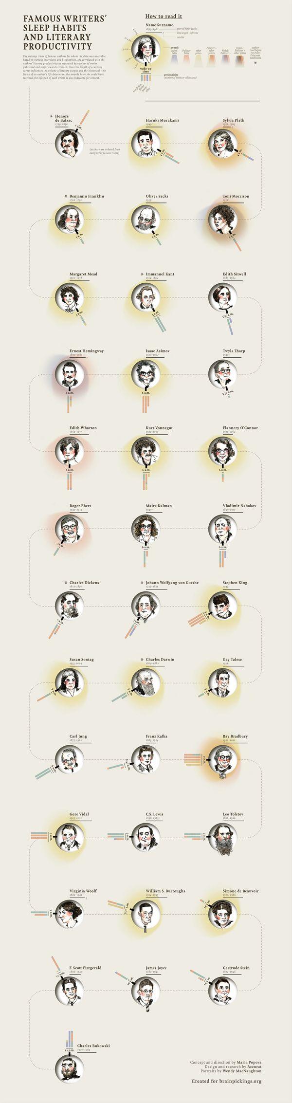 Interesting. Famous Writers' Sleep Habits vs. Literary Productivity, Visualized | Brain Pickings
