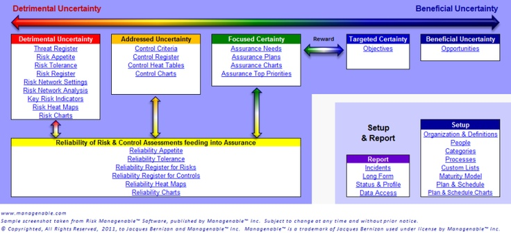 Risk Management Dashboard  Risk Management And Management