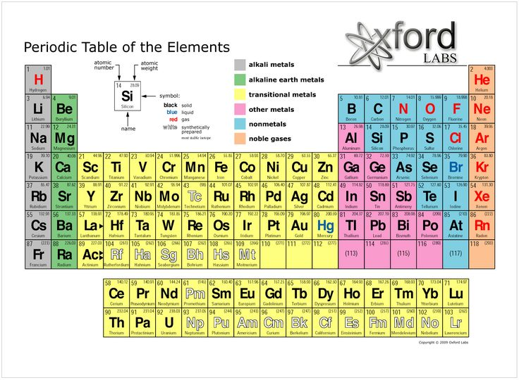 Printable periodic table of elements h3dwallpapers for P table of element