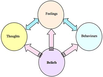 Rational Emotive Therapy (REBT)- correctly shows how our beliefs are the cause of our thoughts, feelings, and behaviors