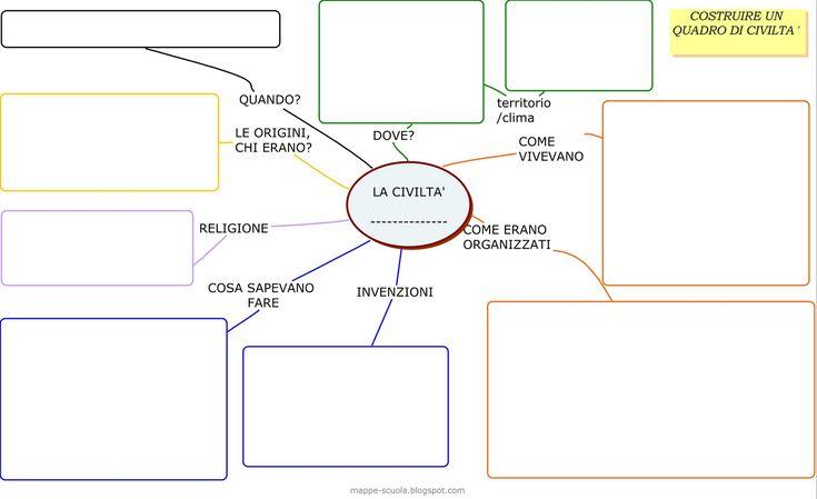 Schema per aiutare a definire gli elementi essenziali da ricordare nello studio delle civiltà.   Da STAMPARE e da riempire di contenuti.  ...
