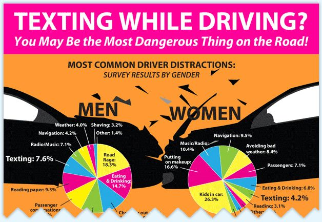 Texting While Driving Infographic Driven To Distraction