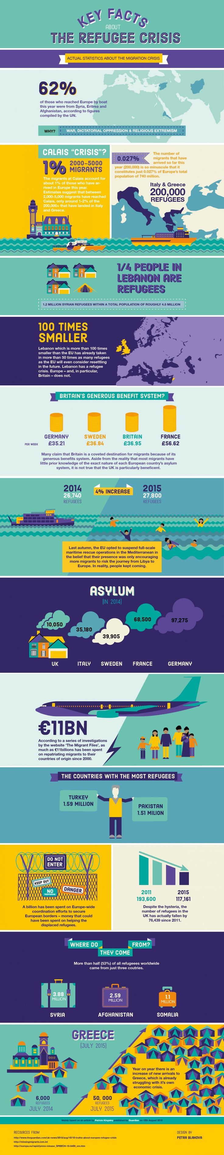Refugee Crisis  Infographic