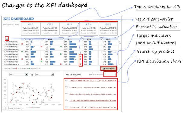 how to create kpi in excel 2013