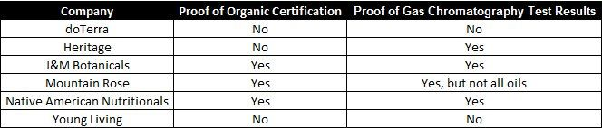 Proof of organic certification&a proof of gas chromatography test results..notice results for doterra & young living...also notice Native American nutritionals