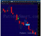 Harami Pattern data mining result (2014 weekly, bearish reversal)