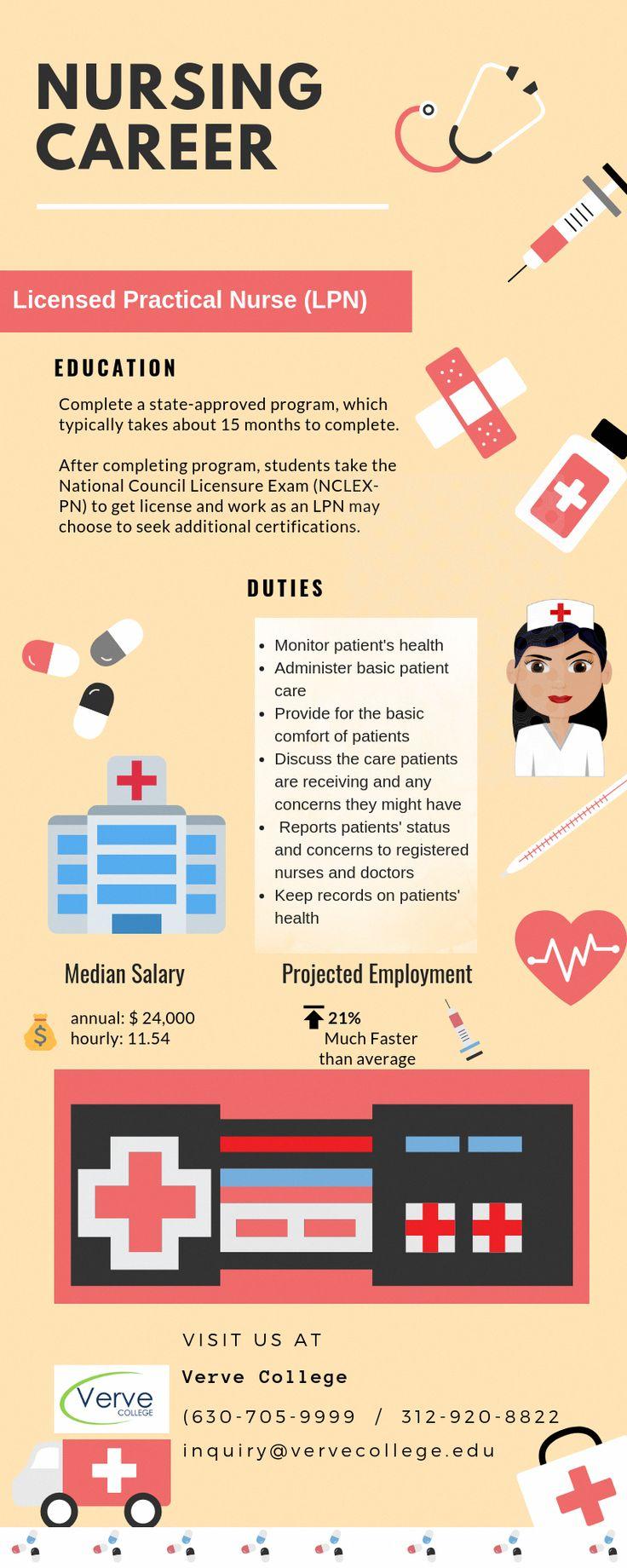 lpn online Nurse, Nursing schools near me
