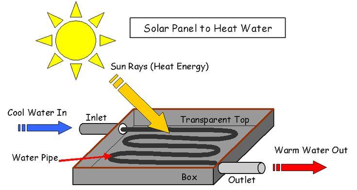 Solar Panel to Heat Water.
