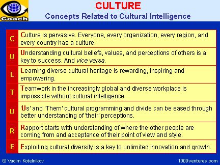 cq self assessment Cultural intelligence assessment provides the cq self-assessment provides the culturally intelligent negotiator: the impact of cultural intelligence (cq.