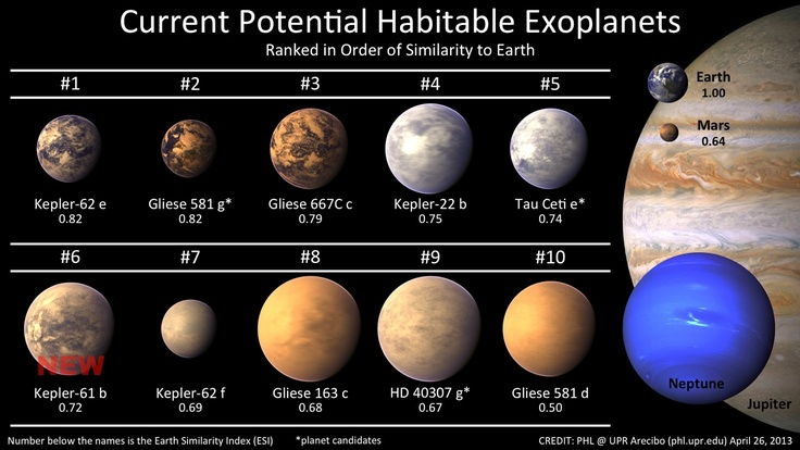 http://www.astrowatch.net/2013/04/another-potentially-habitable-planet.html    Current list of potentially habitable exoplanets including Kepler-61b. Earth, Mars, Jupiter, and Neptune were added for scale. Credit: phl.upr.edu