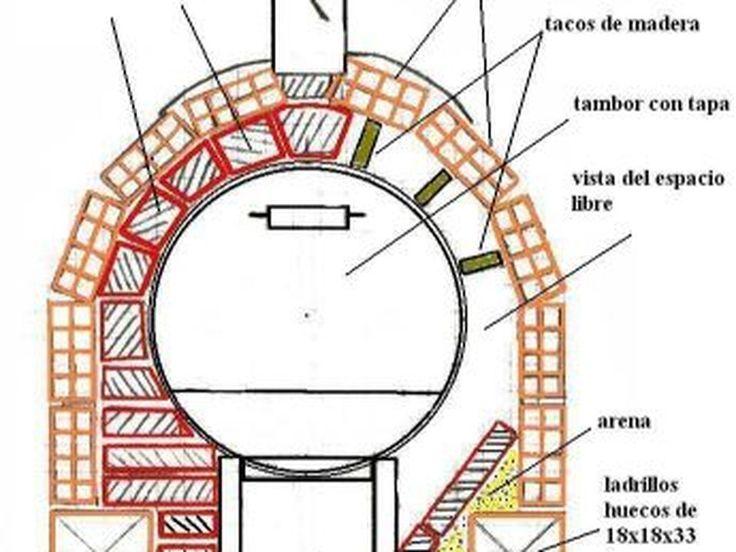 Como hacer un Horno Ecológico - Taringa!