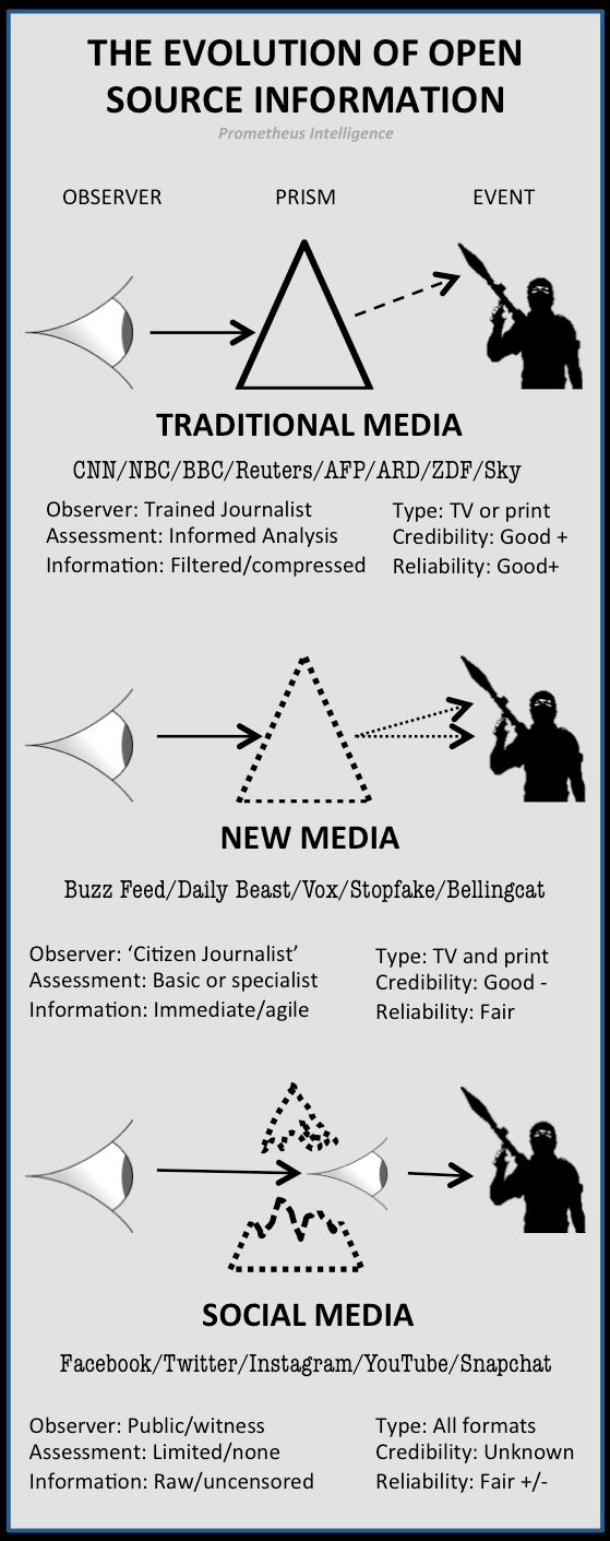 A1 - Prometheus Intelligence, 11 Feb, 2015: The Evolution of Open Source Information - Traditional Media, 'New Media' and Social Media. Assessment of reliability, confidence, and information analysis.