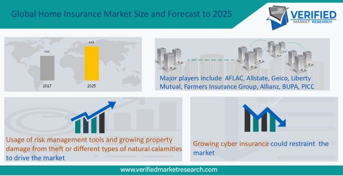 Pin By Brick Wads On Market Research Home Insurance Property