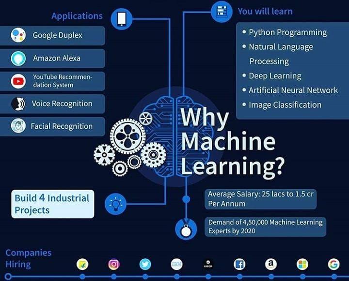 Why Machine Learning Ai Machinelearning Datascience
