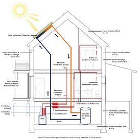Best 25+ Passive house design ideas on Pinterest | Passive house ...