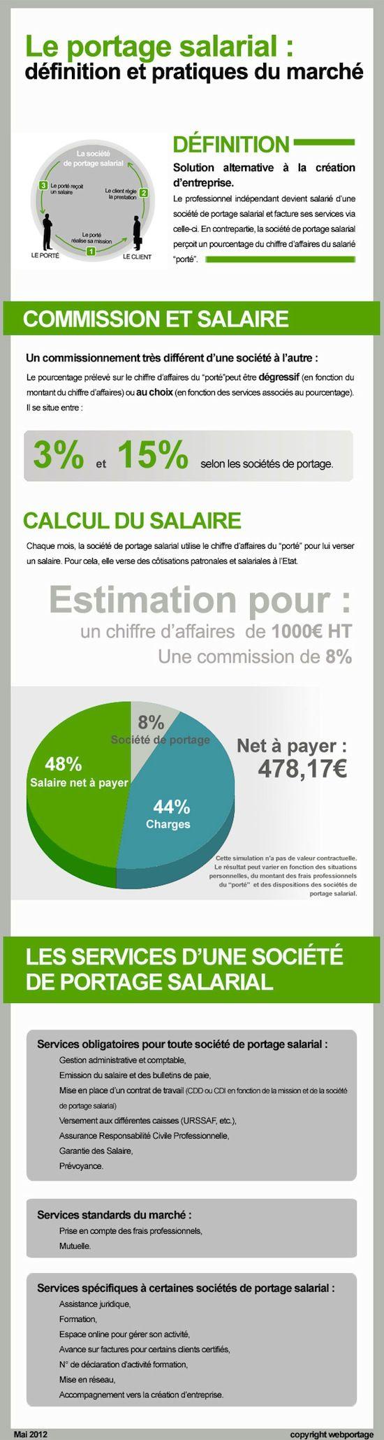 Avec plus de 100000 sites marchands, 10 milliards d'euros dépensés au 1er trimestre 2012, 31 millions de cyber-acheteurs, les opportunités pour les professionnels du digital se multiplient. Graphistes, développeurs, consultants marketing, affiliés,… Nombreux sont ceux qui souhaitent travailler pour leur propre compte et tenter leur chance.