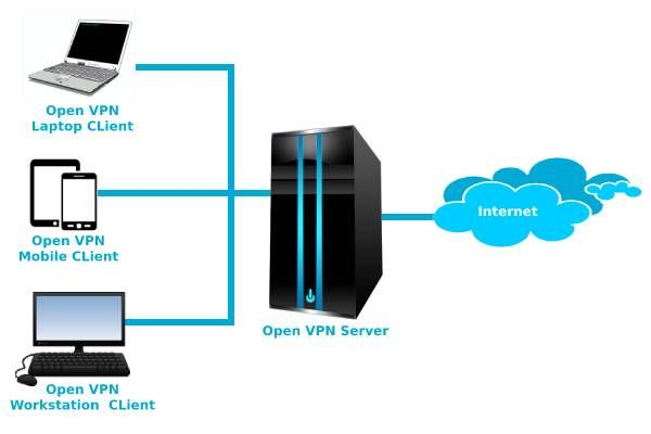 8f9126dc1e4aa1a0ddde6569460313c5 - What Are The Different Vpn Protocols
