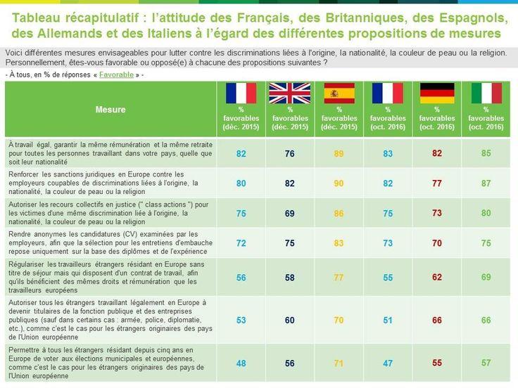 La lutte contre les discriminations en Europe - Comment sont perçues différentes propositions de mesures pour lutter contre les discriminations en France, en Allemagne et en Italie ? http://harris-interactive.fr/opinion_polls/la-lutte-contre-les-discriminations-en-europe-2/