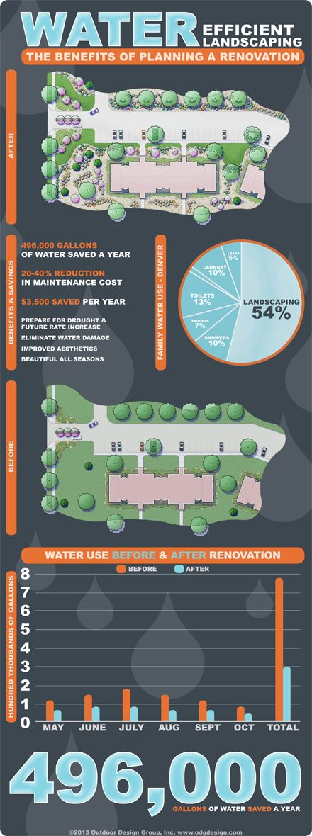 """Please view and share our new infographic - """"How to Benefit From a Water Efficient Landscaping Renovation"""""""