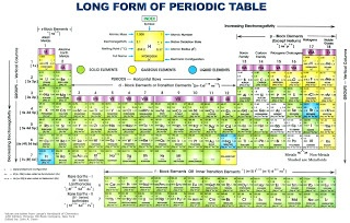 Shirley Price Aromatherapy: Revision time - Understanding the periodic table