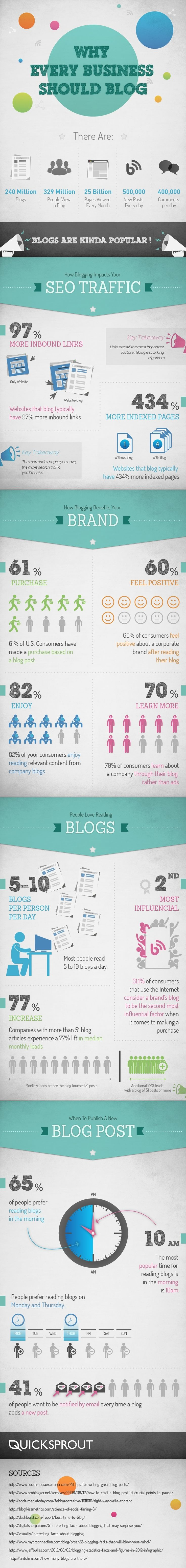 BLOGGING -         Why Every Business Should #Blog.