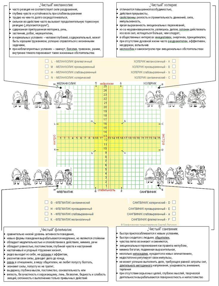Описание типов темперамента