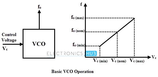 micropower vco voltage controlled oscillator