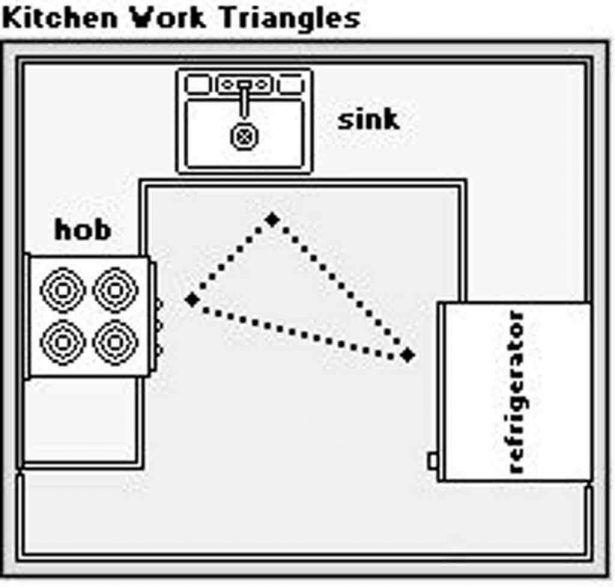 Kitchen D Hob Sink Refrigerator U Type Layout Ideas 1st Fundamental Kitchen's Concept: Triangle Areas