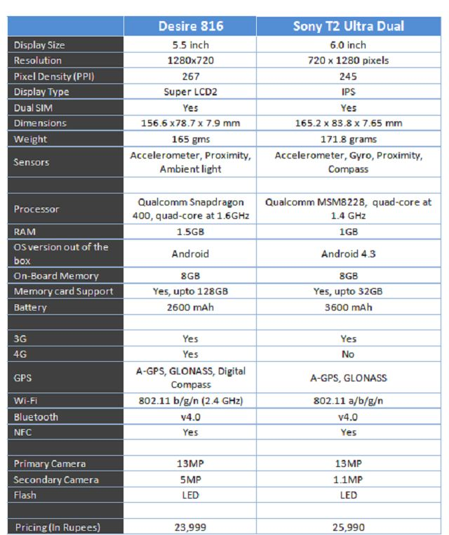 HTC Desire 816 vs Sony Xperia T2 Ultra comparison of Specs, Features, Price, Value for Money, Battery Backup, Display size Processor RAM GPU, Camera storage
