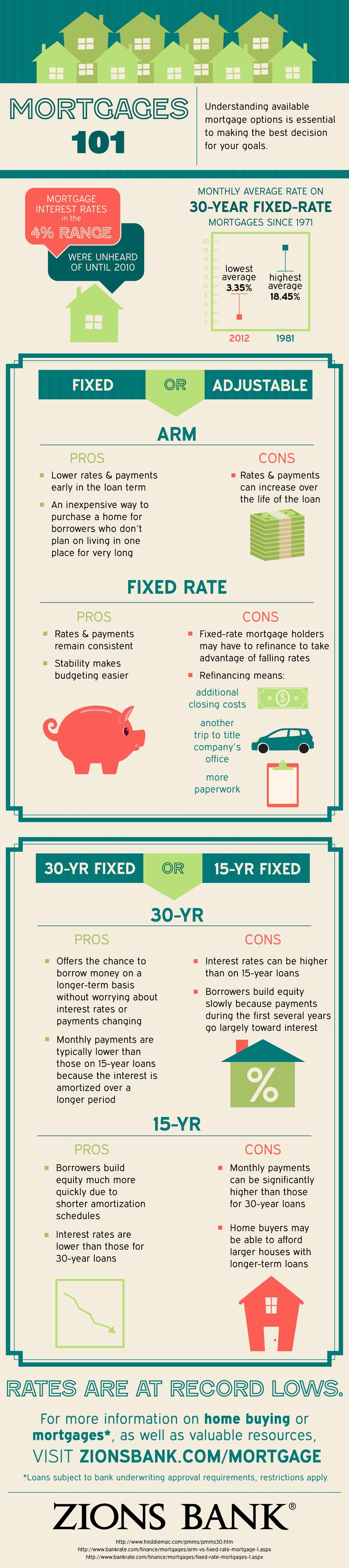 Mortgages 101: An Introduction to Interest Rates - Zions Bank Blog #infographic