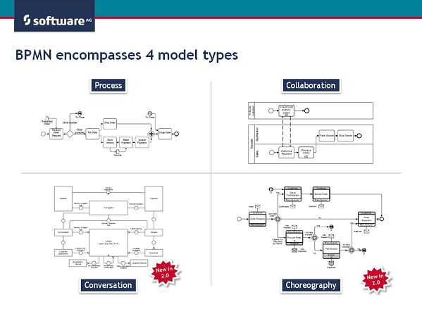 22 best bpmn images on pinterest model models and modeling learning bpmn 2 which models are available in bpmn aris bpm community ccuart Choice Image