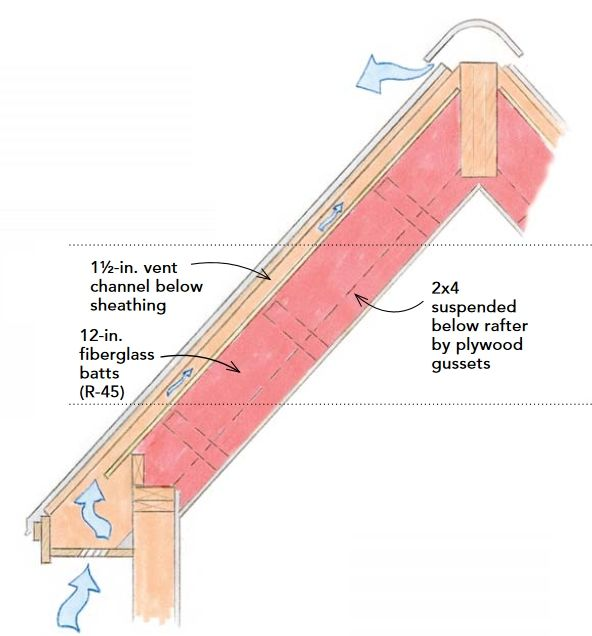 How To Build An Insulated Cathedral Ceiling Greenbuildingadvisor In 2020 Cathedral Ceiling Roof Insulation Home Insulation